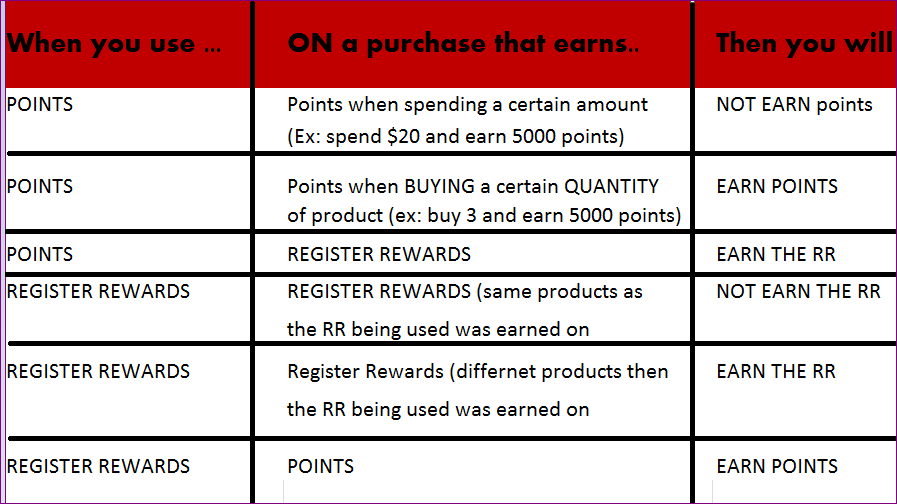Walgreens Ping Explained Using And Earning Register Rewards Balance